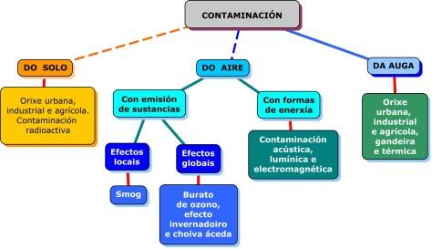 5_tipos_de_contaminacion