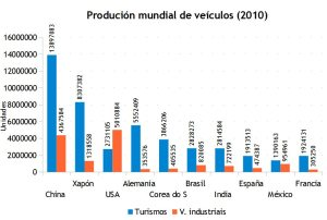 8_producion_automobiles_mundo_2010