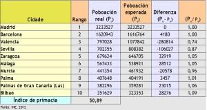 11_regla_rango_tamanho_espanha_2012