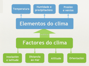 2_tempo_clima