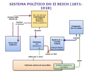 sistema_politico_ii_reich(1)