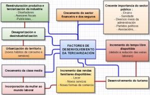 10_factores_crecemento_sector_terciario