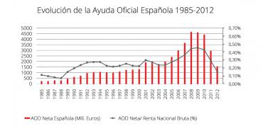 0_evolucion_de_la_aod_de_la_cooperacion_espanola_1985-2012