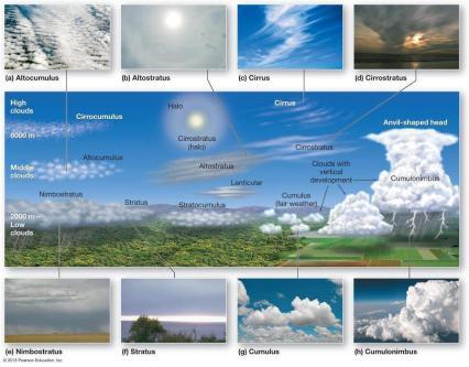 2_tipos_de_nubes