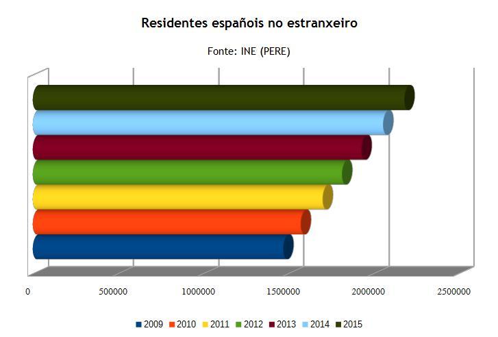 11_residentes_espanhois_estranxeiro_2009-2015