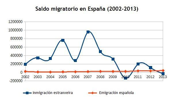 12_saldo_migratorio_espanha_2002-2013