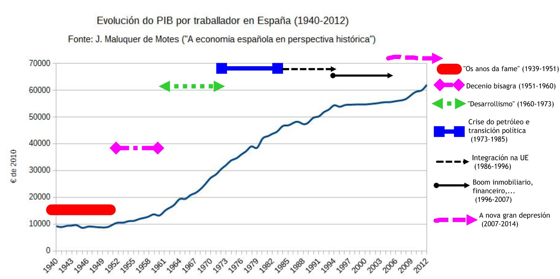 pib_hab_espanha_1940-2012_periodos