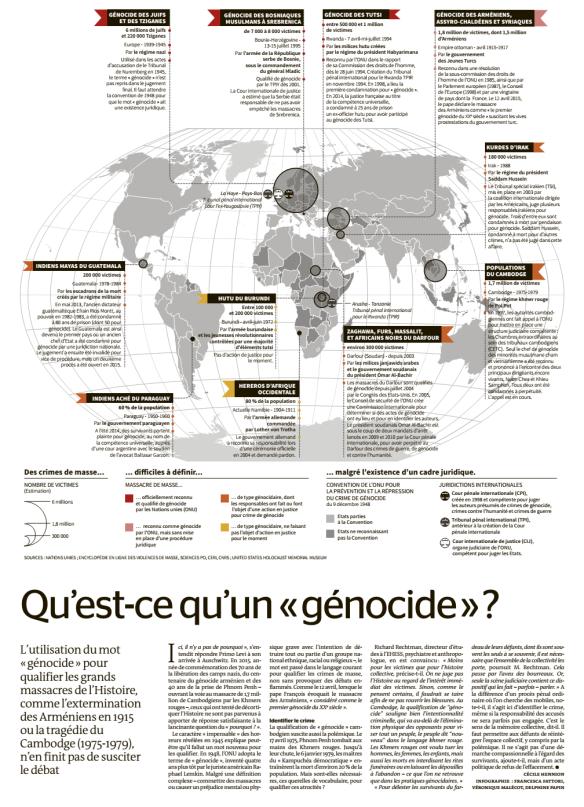 génocide-infographie-le-monde