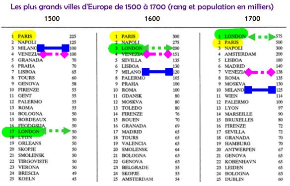 villes_europeennes_1500-1700_population