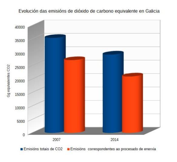 emisions_c02_galicia_2007-14
