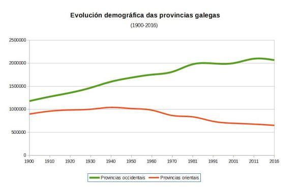 demografia_galicia_1900-2016