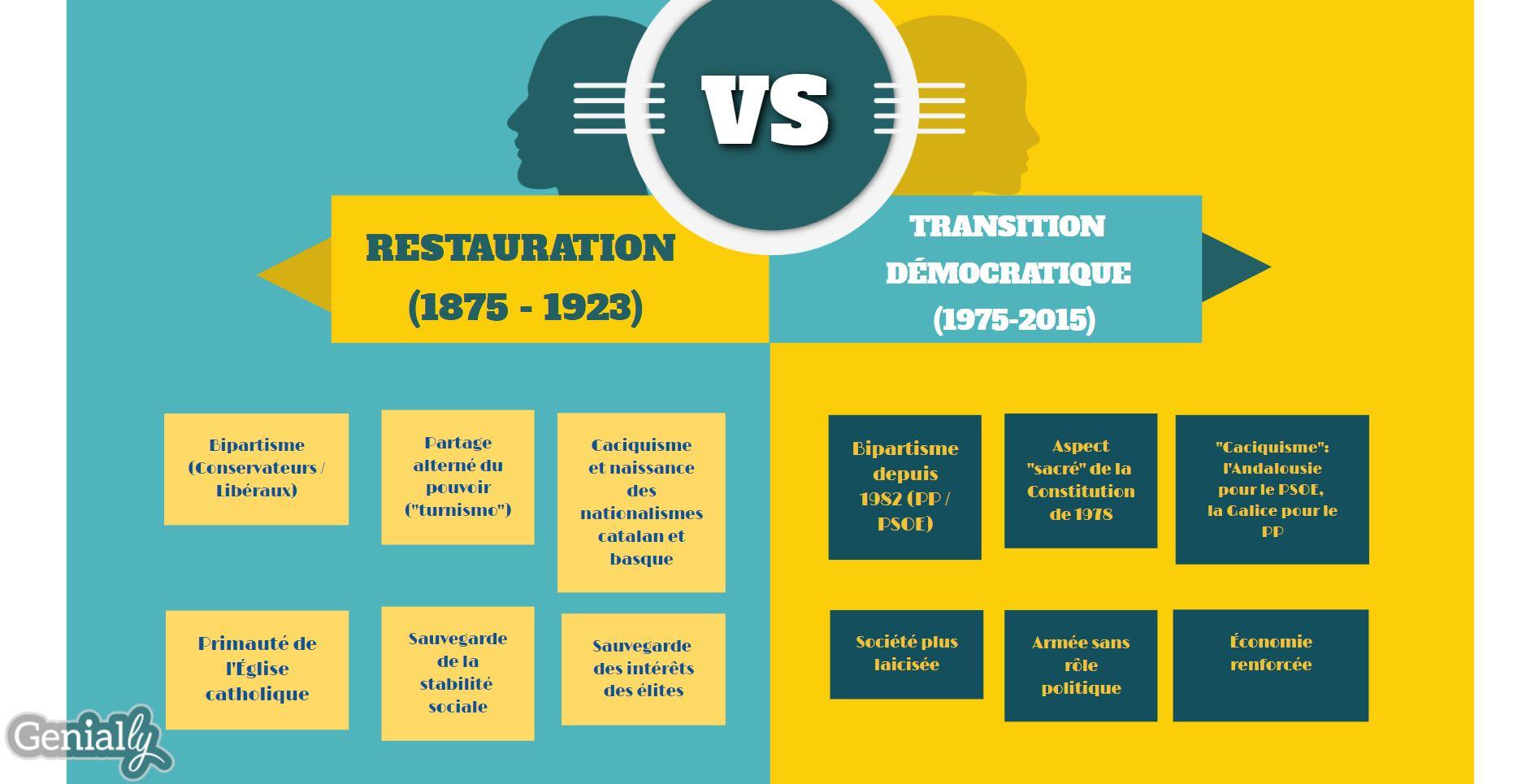 restauration_transition