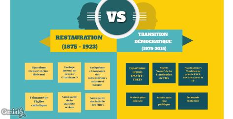 restauration_transition